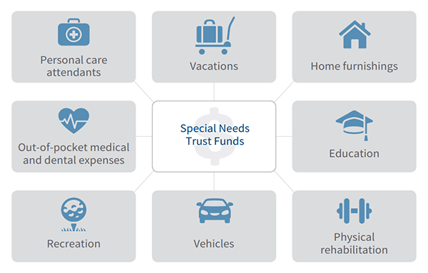 What funds in a special needs trust can be used for